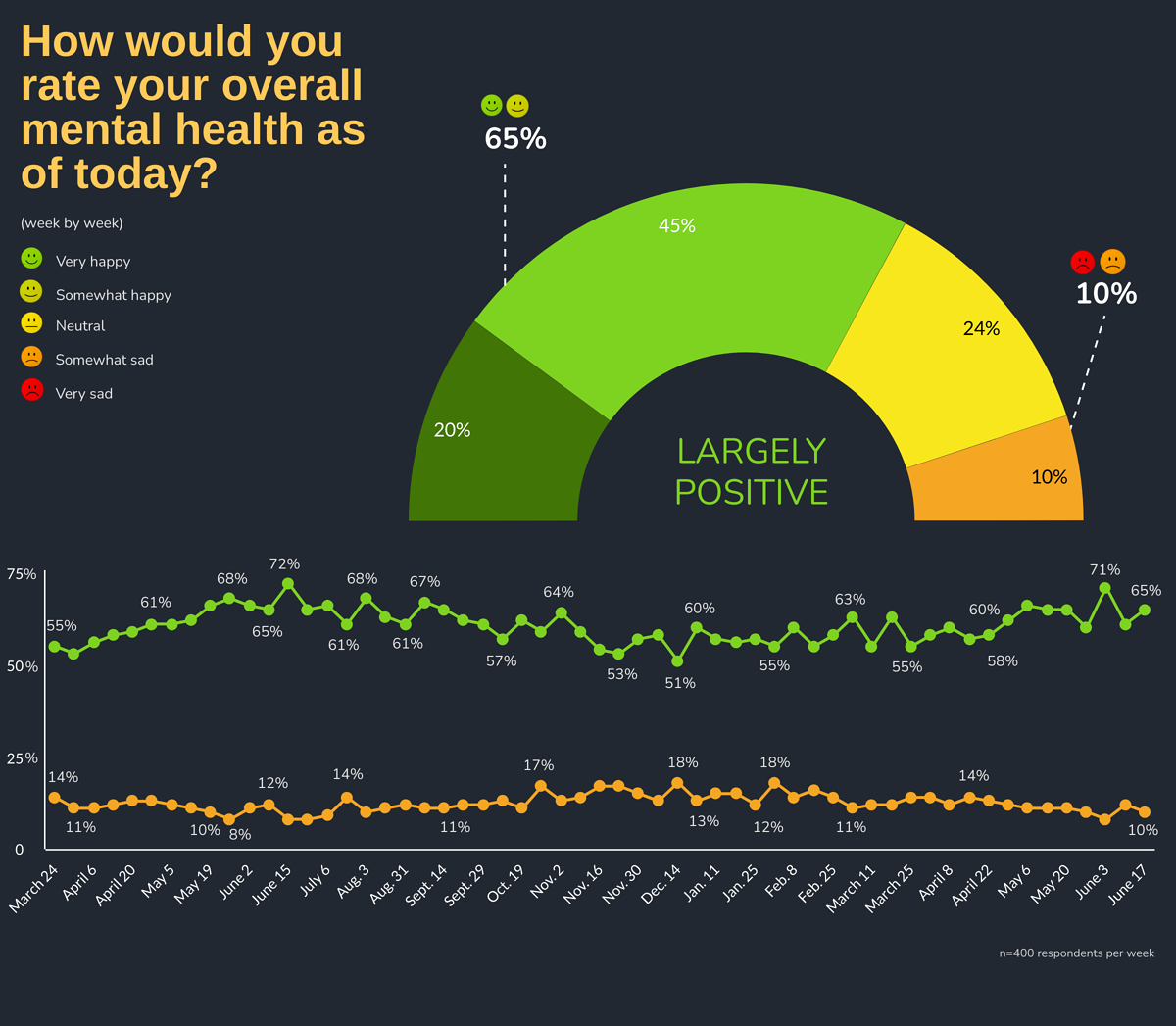 How would you rate your overall mental health as of today? by Week: Week