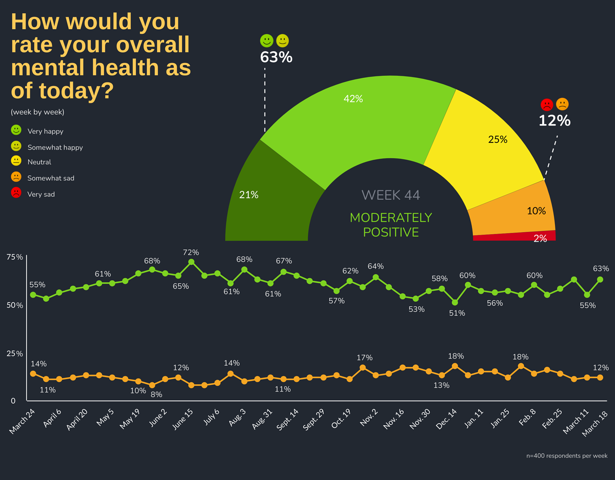 How would you rate your overall mental health as of today?