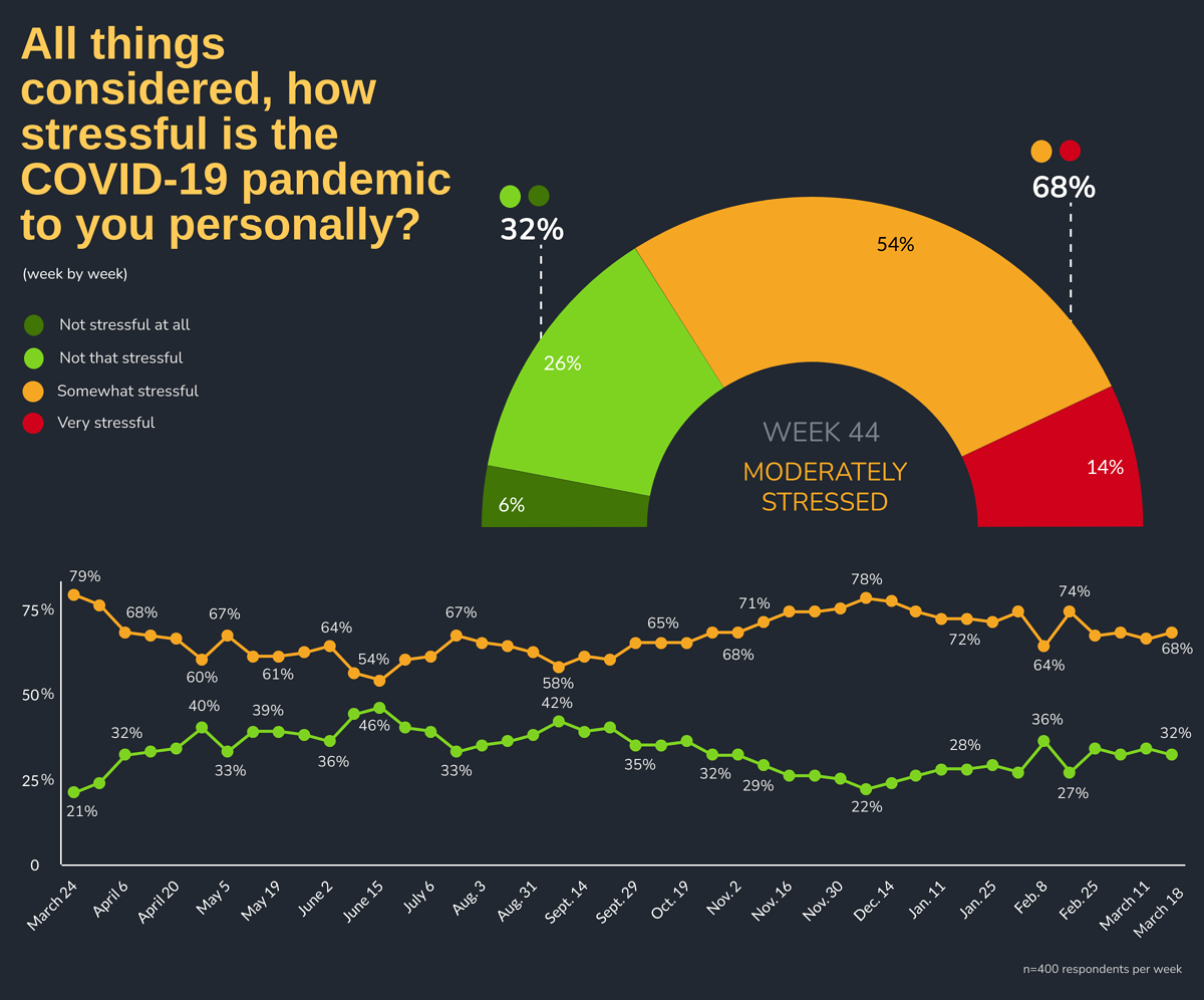 All things considered, how stressful is the COVID-19 pandemic to you personally?