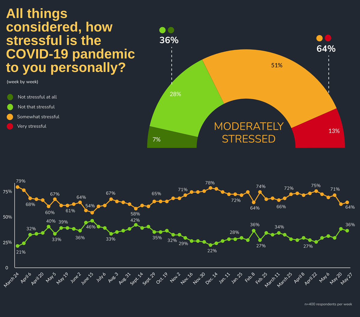 All things considered, how stressful is the COVID-19 pandemic to you personally? by Week: Week