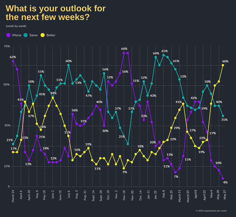 What is your outlook for the next few weeks? by Week: Week