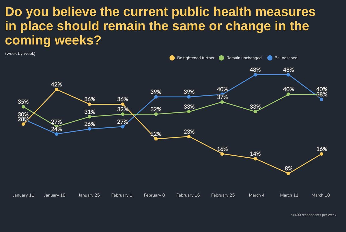 Do you believe the current public health measures in place should remain the same or change in the coming weeks? by Week: Week