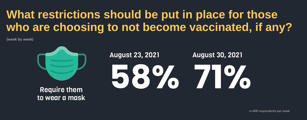 What restrictions should be put in place for those who are choosing to not become vaccinated, if any?
