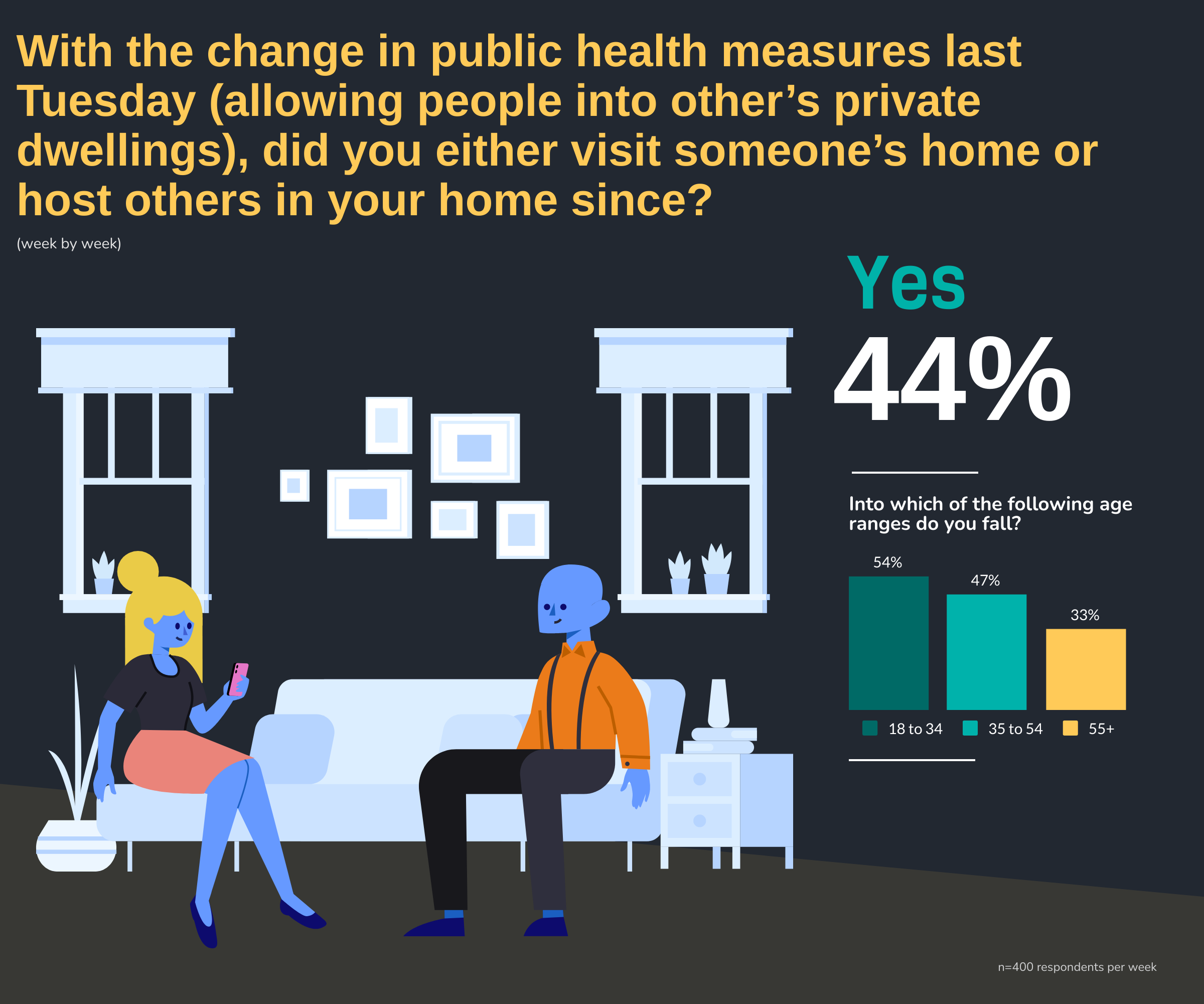 With the change in public health measures last Tuesday allowing people into other's private dwellings, did you either visit someone's home or host others in your home since? by S1: Into which of the following age ranges do you fall?