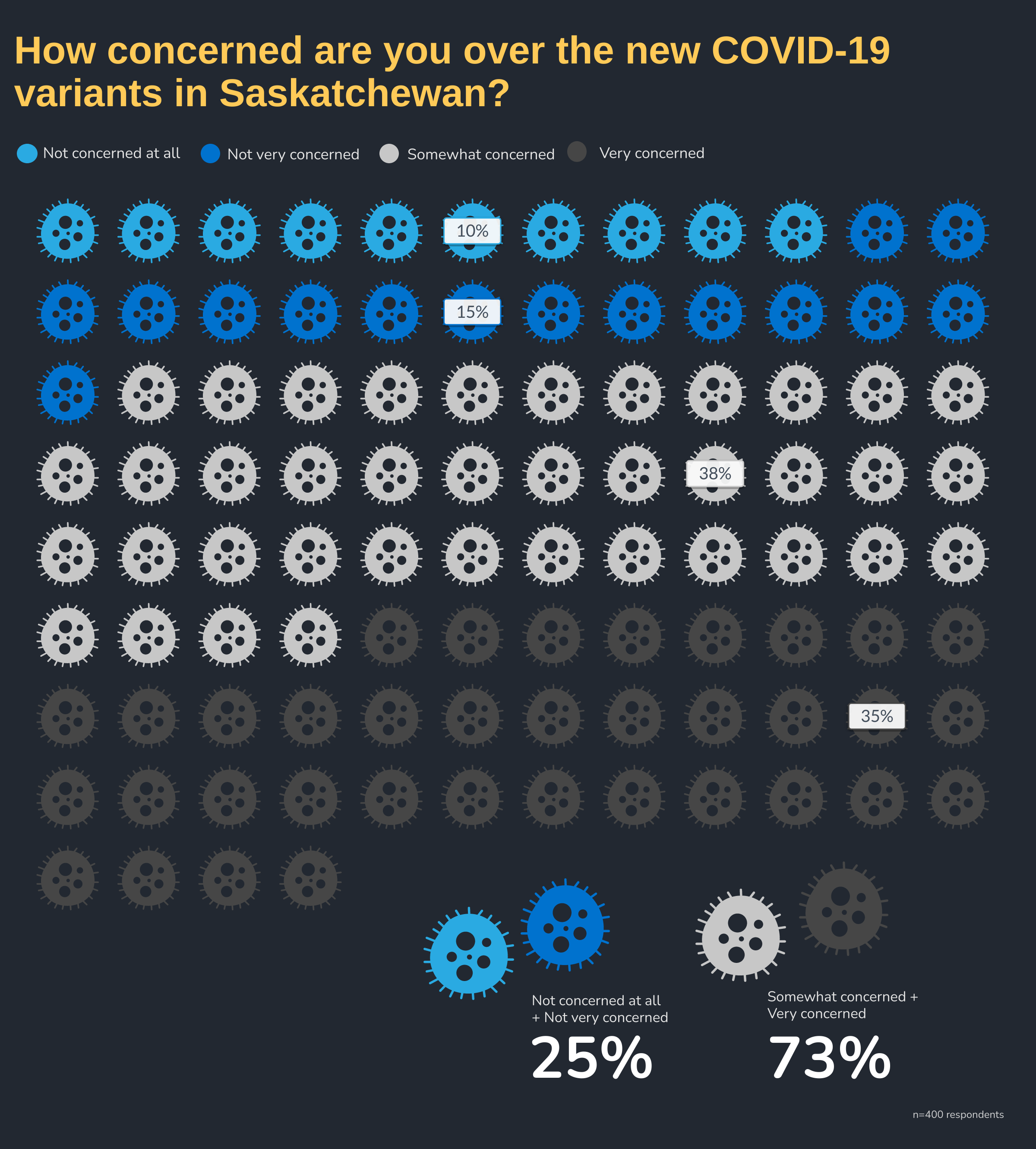 How concerned are you over the new COVID-19 variants in Saskatchewan? by Week: Week