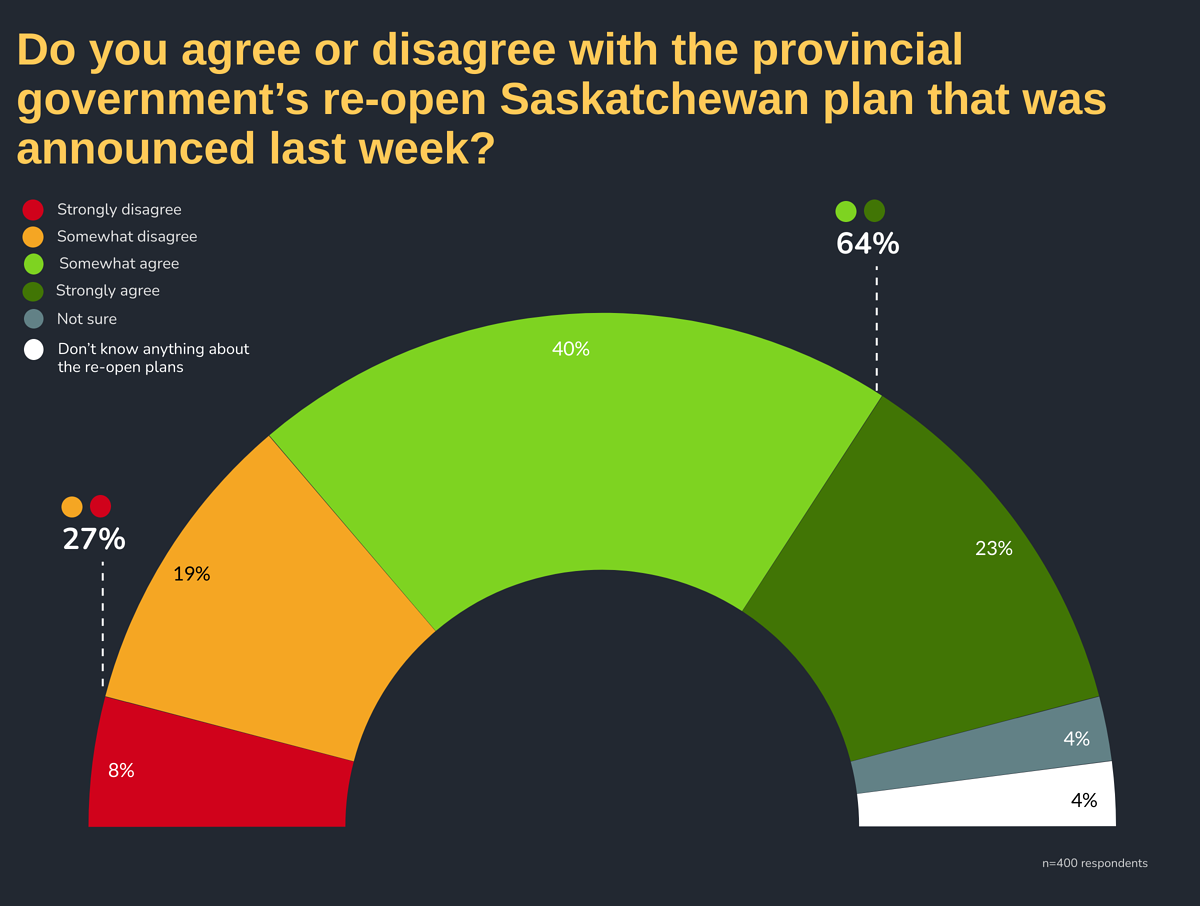 Do you agree or disagree with the provincial government's re-open Saskatchewan plan that was announced last week?
