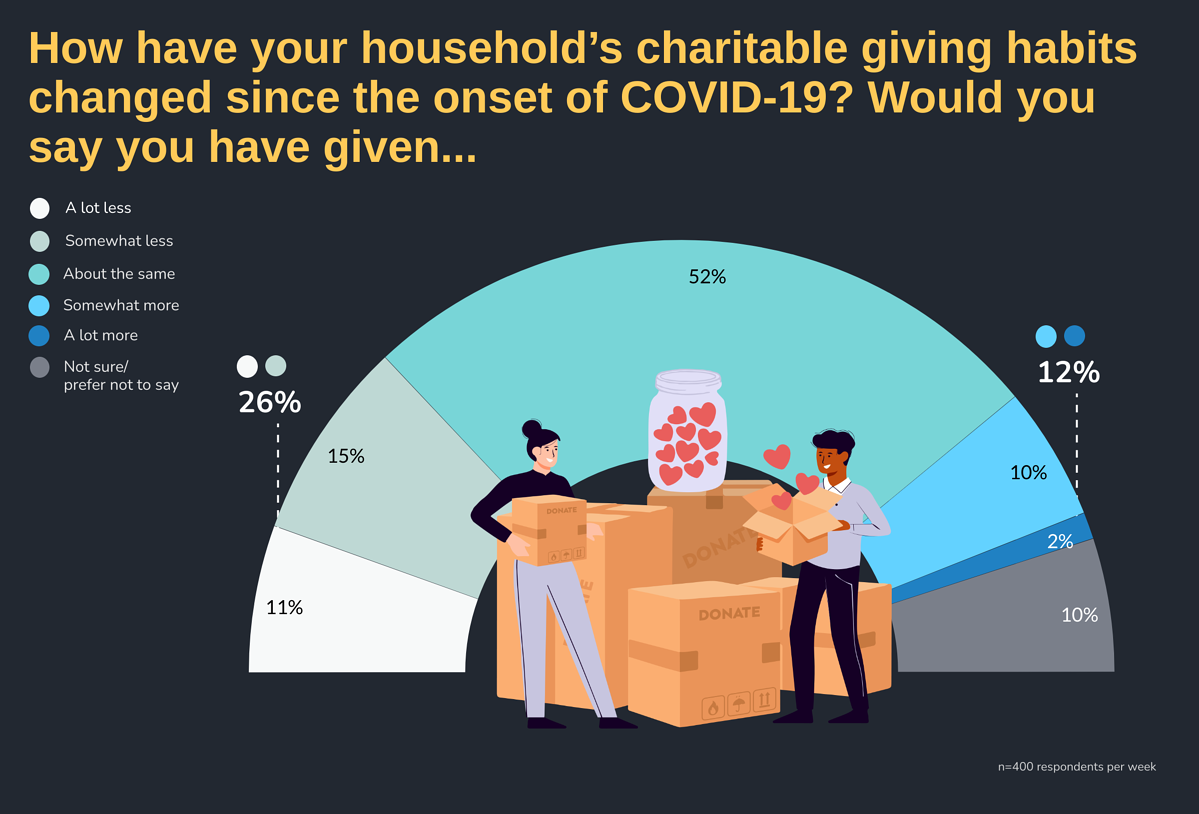 How has your household's charitable giving habits changed since the onset of COVID-19? Would you say you have given...