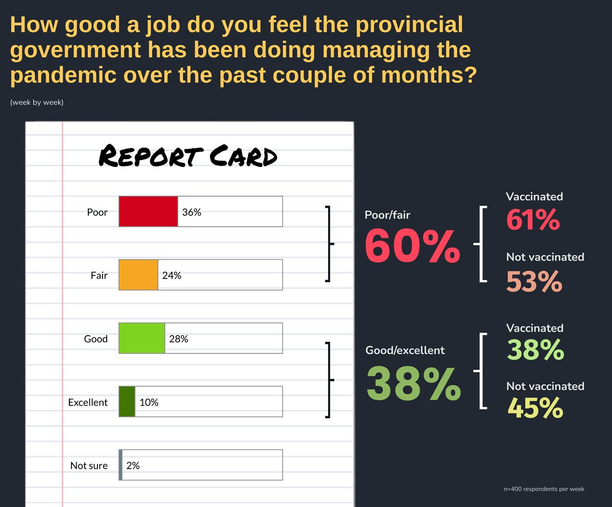 How good a job do you feel the provincial government has been doing managing the pandemic over the past couple of months?