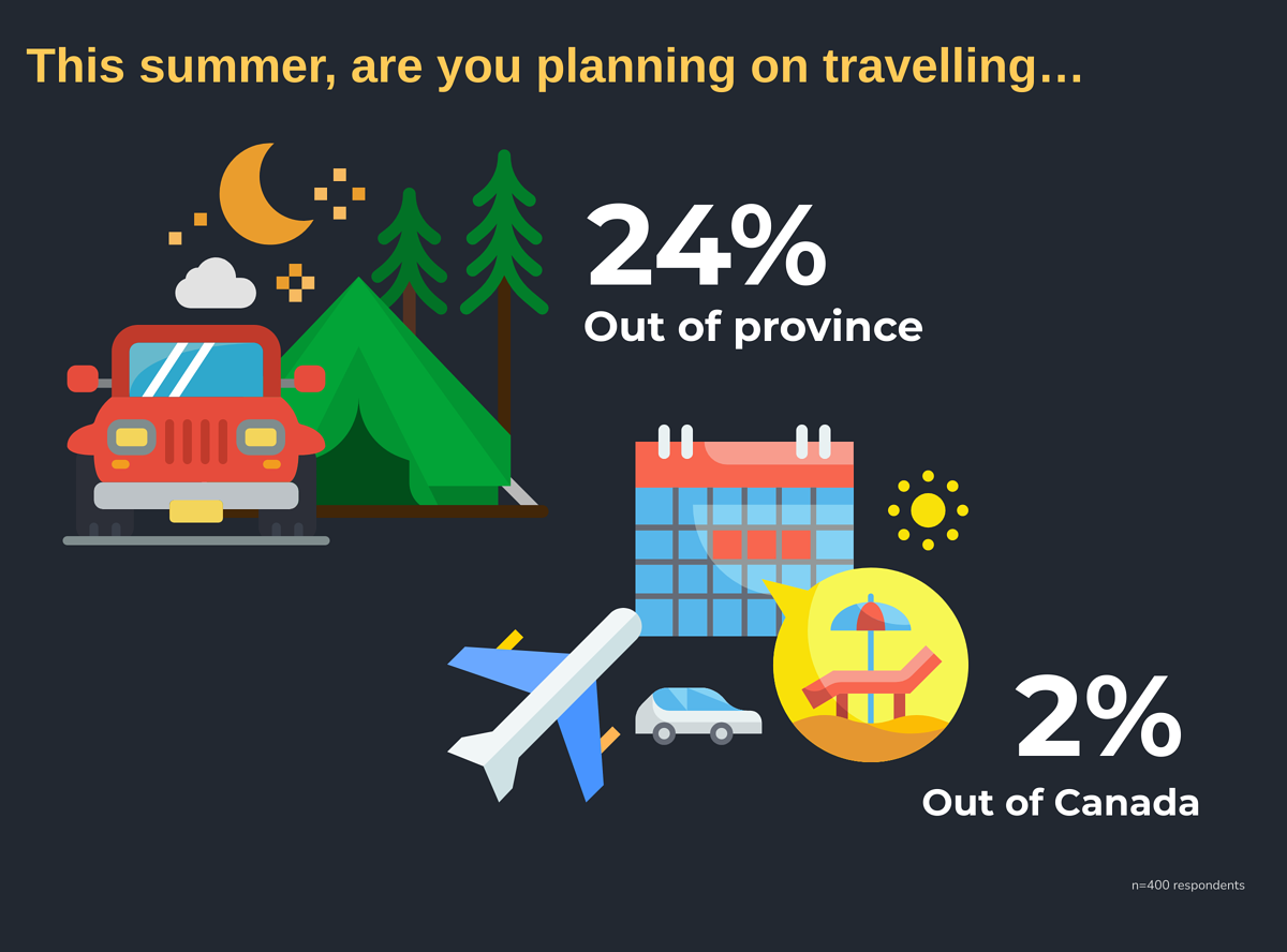 Out of X- This summer, are you planning on travelling…