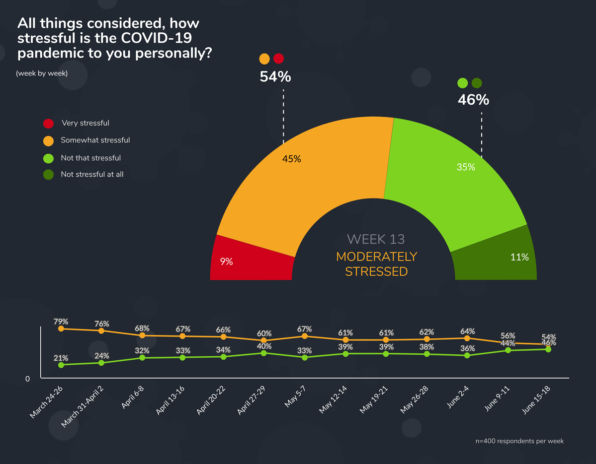 Week 13 how stressful
