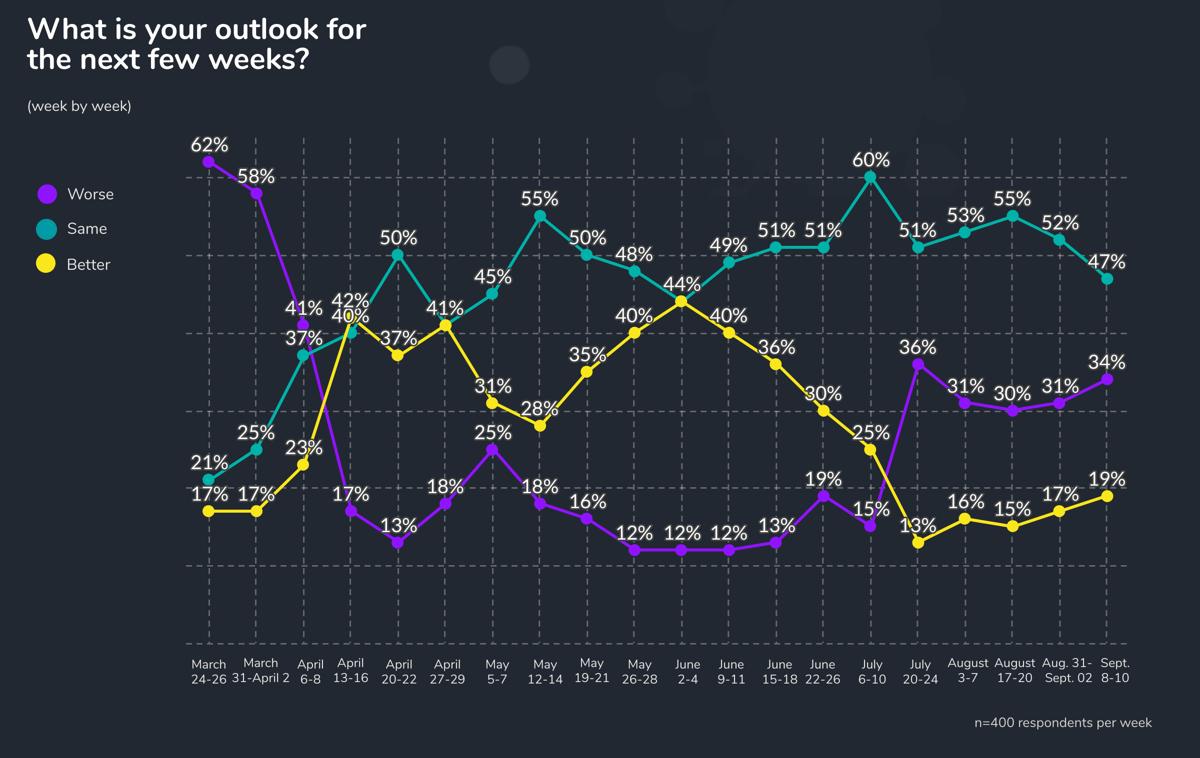 Week 20 outlook