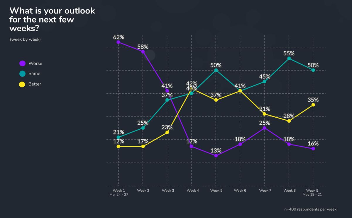 Week 9 outlook