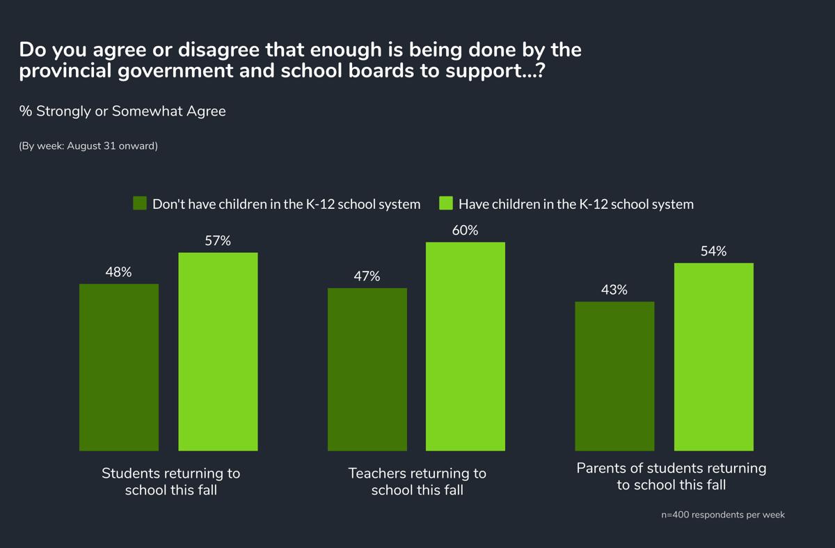 school - parents vs non parents