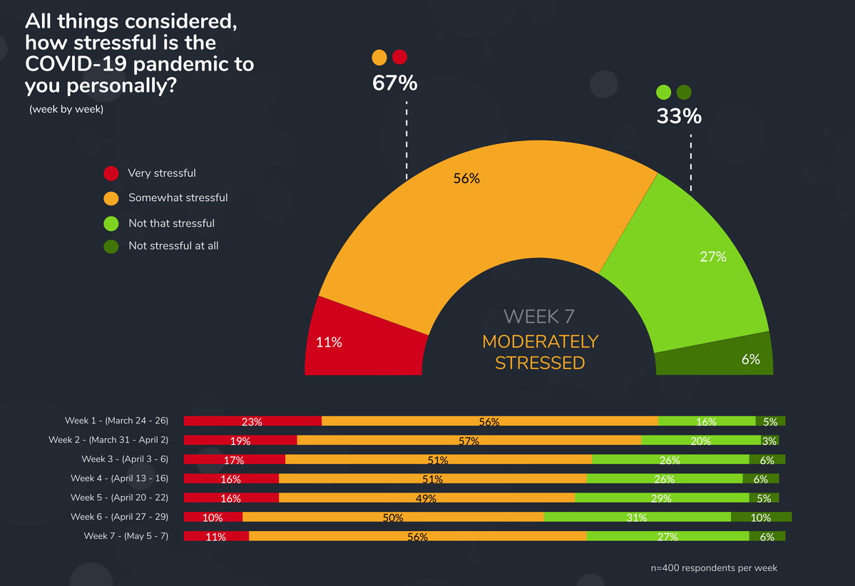 stress levels week 7