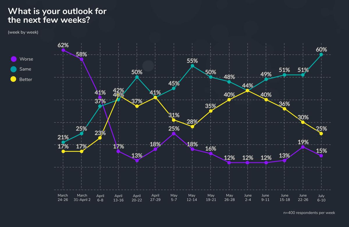 week 15 outlook