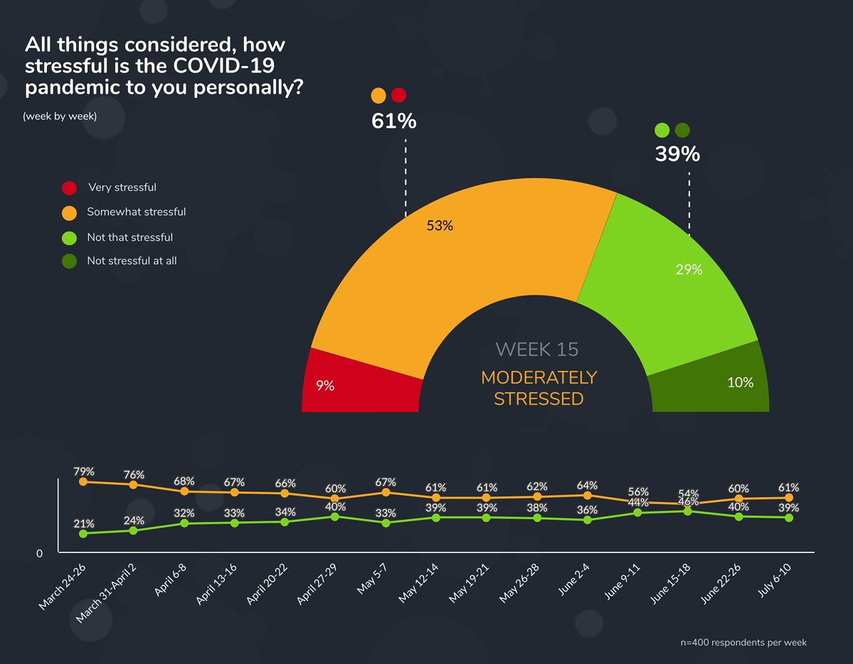 week 15 stressful